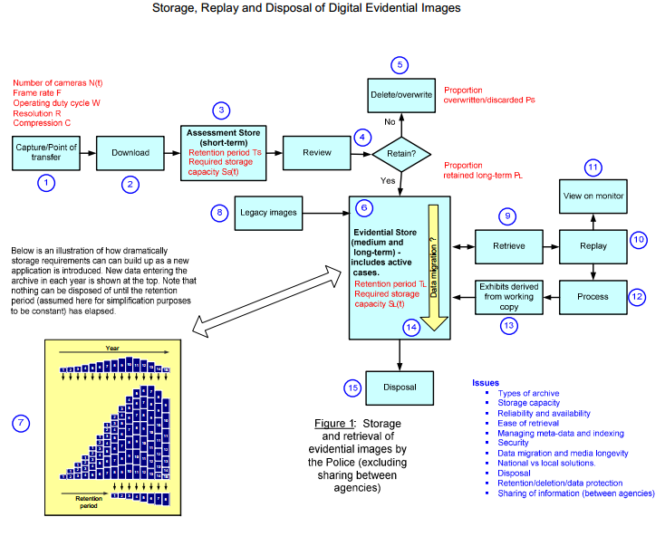 Digital Evidence Management Diagram by senior engineer